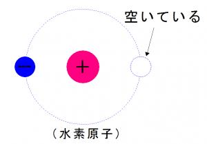水素原子2