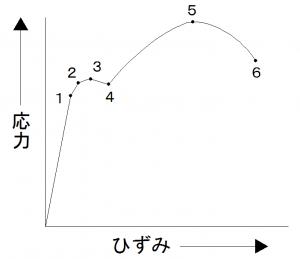 応力ひずみ曲線図