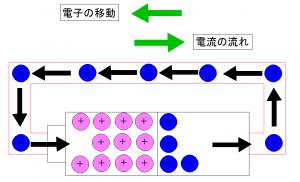 電子の移動、電流の流れ