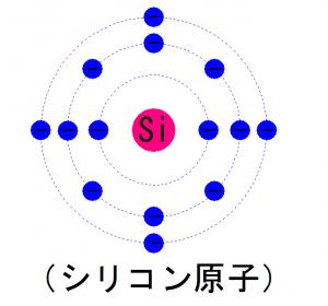シリコン原子
