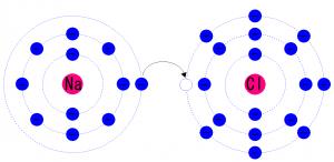 ナトリウム、塩素