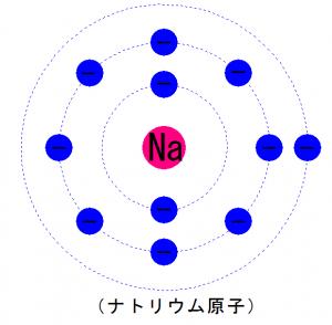ナトリウム原子