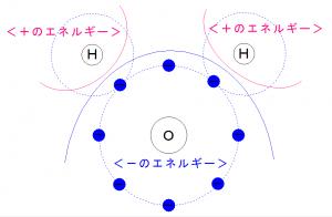 水分子の極性化