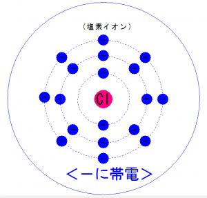 塩素イオン