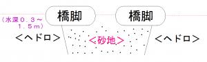 小松川橋の水深を調べたイラスト